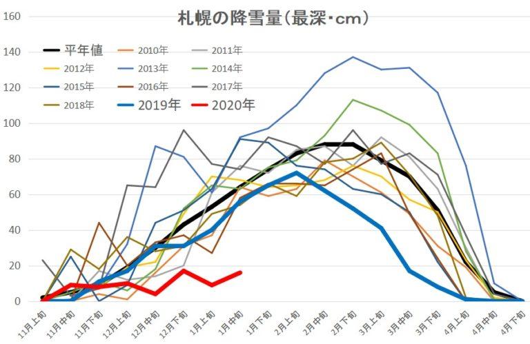 札幌の積雪量を2020年と過去10年間を比較したグラフの写真