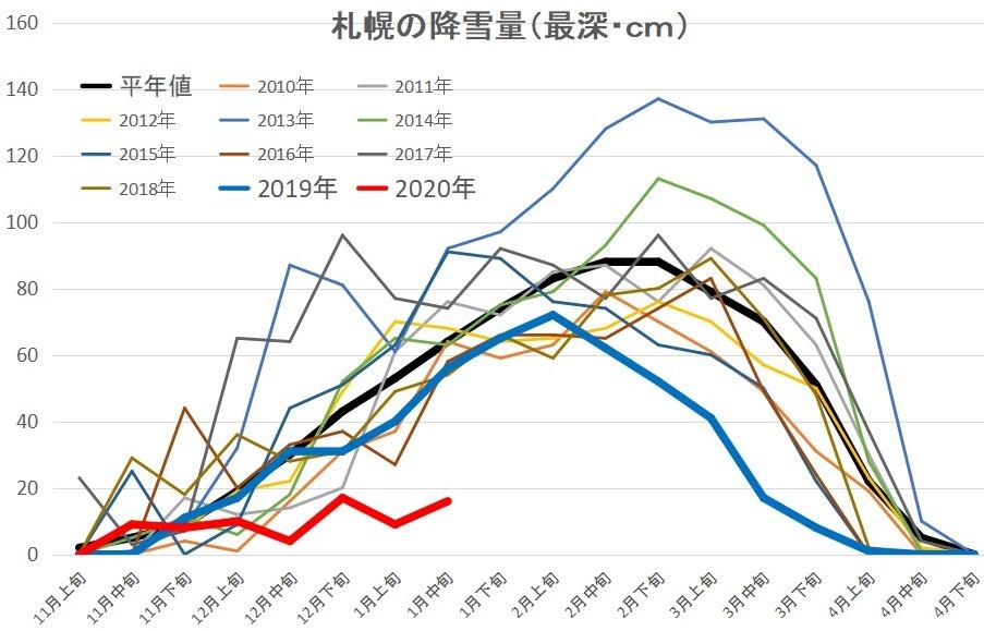 札幌の2020年の積雪量を過去10年間と比較したグラフの写真