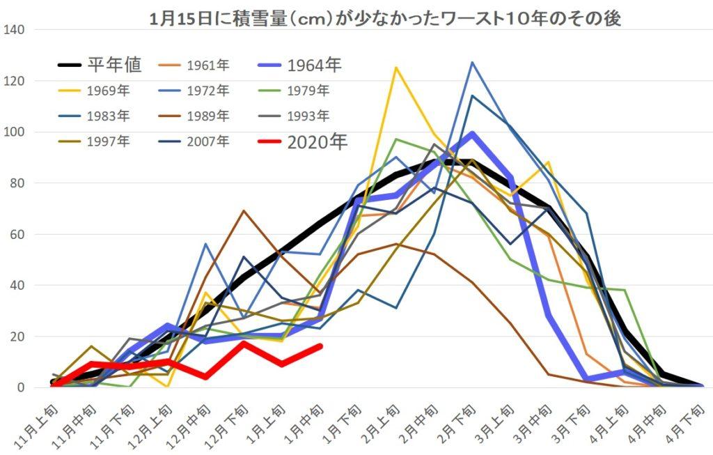 札幌の積雪量が1月15日現在で少なかった過去ワースト10の年の積雪量がその後どのように推移するかを現したグラフ