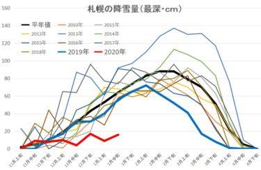 札幌の積雪量って?過去の雪不足年や過去10年間の旬ごと変化など可視化!